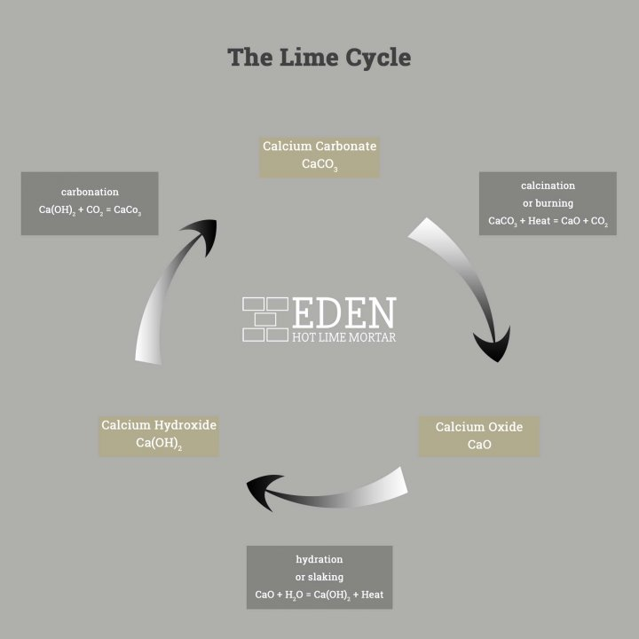 Diagram: the lime cycle
